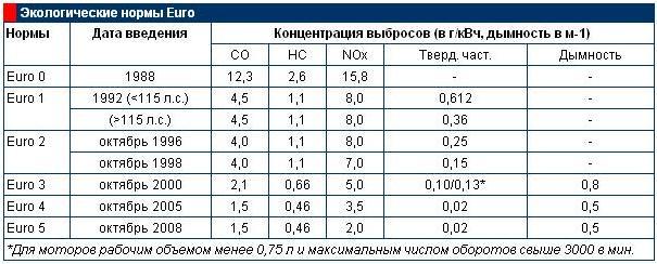 skoda отвечающих требованиям экологического стандарта евро-5