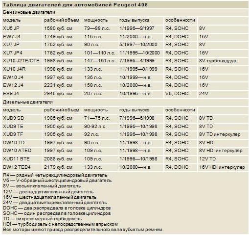 Таблица двигателей дляавтомобилей Peugeot 406